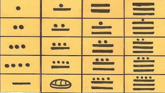 La numeración maya