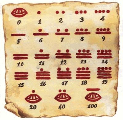 Los cálculos matemáticos mayas