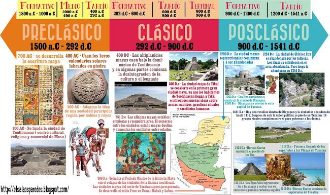 Cuáles son los tres períodos mayas